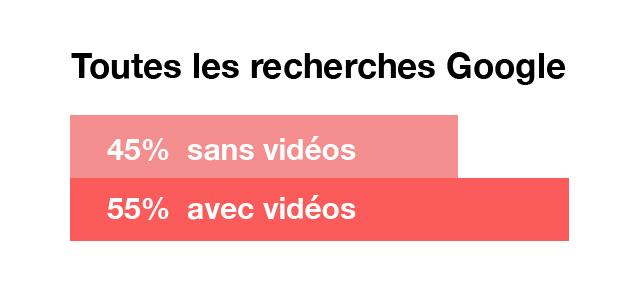 Les vidéos dans les recherches Google