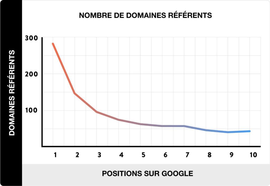 Nombre de domaines référents et classement google