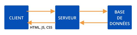 Schéma de fonctionnement d'un site internet